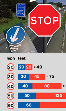 Stopping distances in the Highway Code
